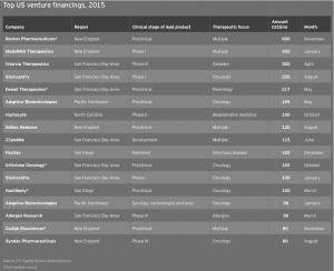 Figure 30 Top US venture financings 2015