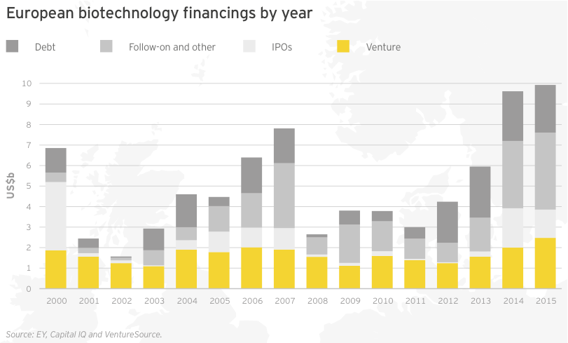 Figure 33 European biotechnology financings by year