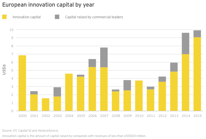 Figure 34 European innovation capital by year
