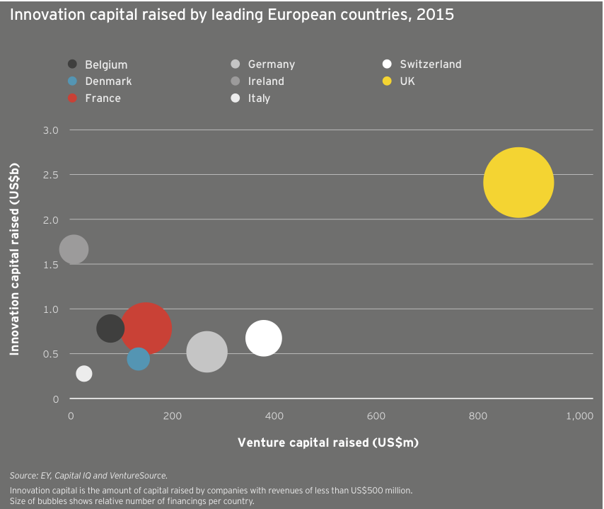 Figure 35 Innovation capital raised by leading European countries 2015