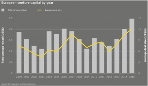 Figure 36 European venture capital by year