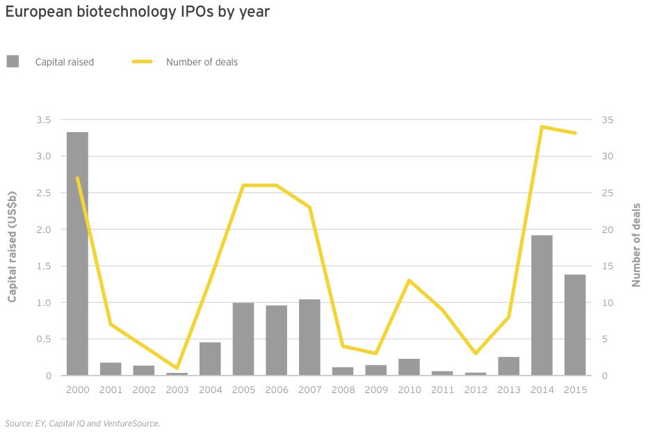 Figure 38 European biotechnology IPOs by year