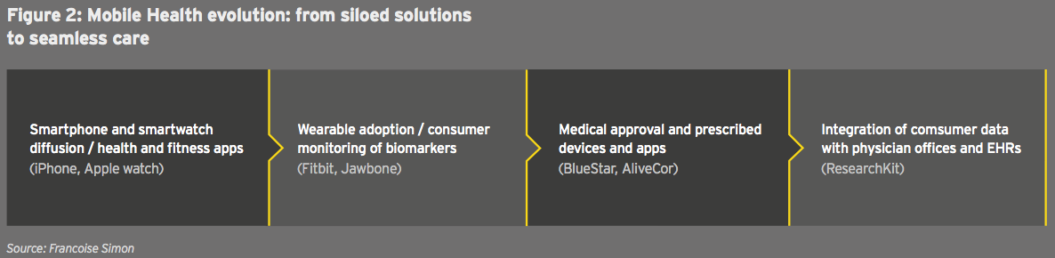 Figure 4-F2 Mobile Health evolution: from siloed solutions to seamless care