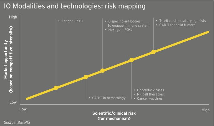 Figure 40 IO Modalities and technologies-risk mapping