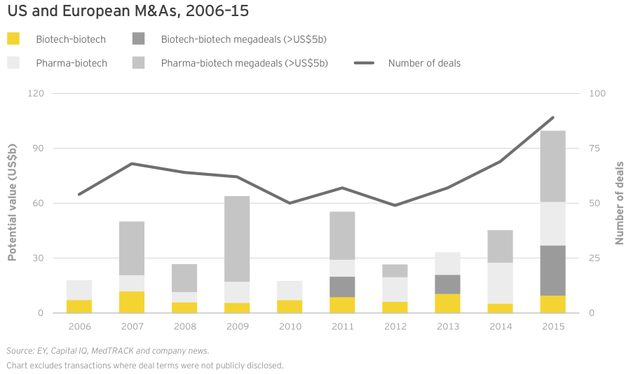 Figure 41 US and European M&As 2006–15