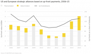 Figure 43 US and European strategic alliances based on up-front payments 2006–15