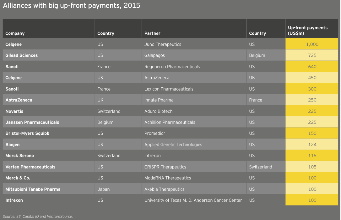 Figure 44 Alliances with big up-front payments 2015