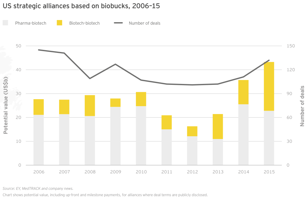 Figure 48 US strategic alliances based on biobucks 2006–15