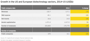 Figure 5 Growth in the US and European biotechnology sectors 2014–15