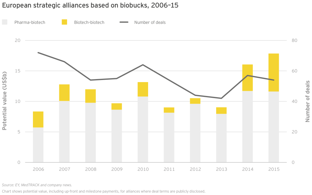 Figure 51 European strategic alliances based on biobucks 2006–15