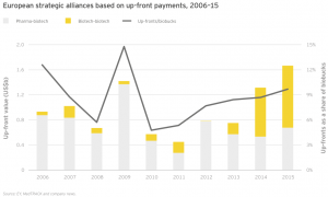 Figure 52 European strategic alliances based on up-front payments 2006–15