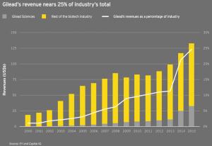 Figure 6 Gileads revenue