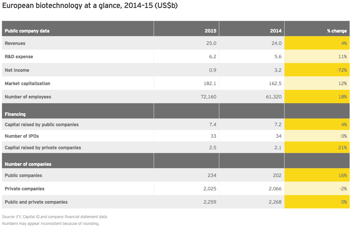 Figure 8 European biotechnology at a glance 2014–15