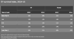 Figure 9 EY survival index 2014–15