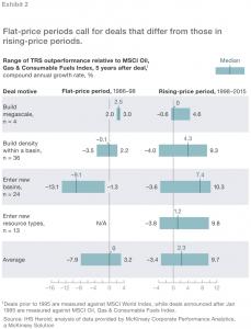 Exhibit 2 Flat-price-rising-price periods