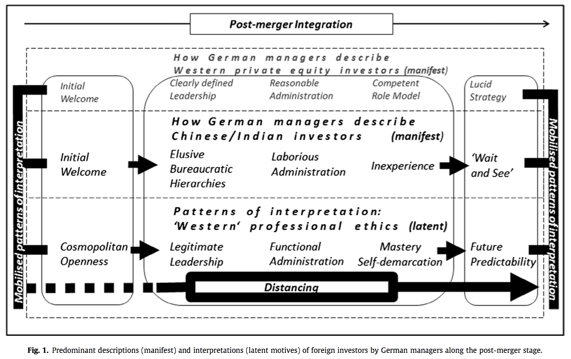 Figure 1 Predominant descriptions-interpretations of foreign investors