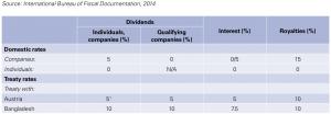 Figure 1 Saudi Arabia — Withholding tax rates 2013