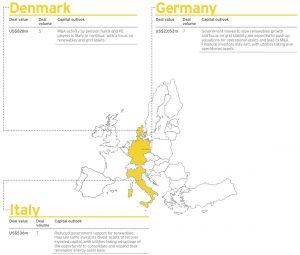 Figure 2 Denmark-Germany-Italy