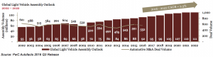 Figure 4 Global Light Vehicle Assembly Outlook 2002-2022