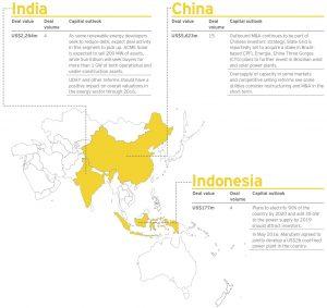 Figure 4 India-China-Indonesia