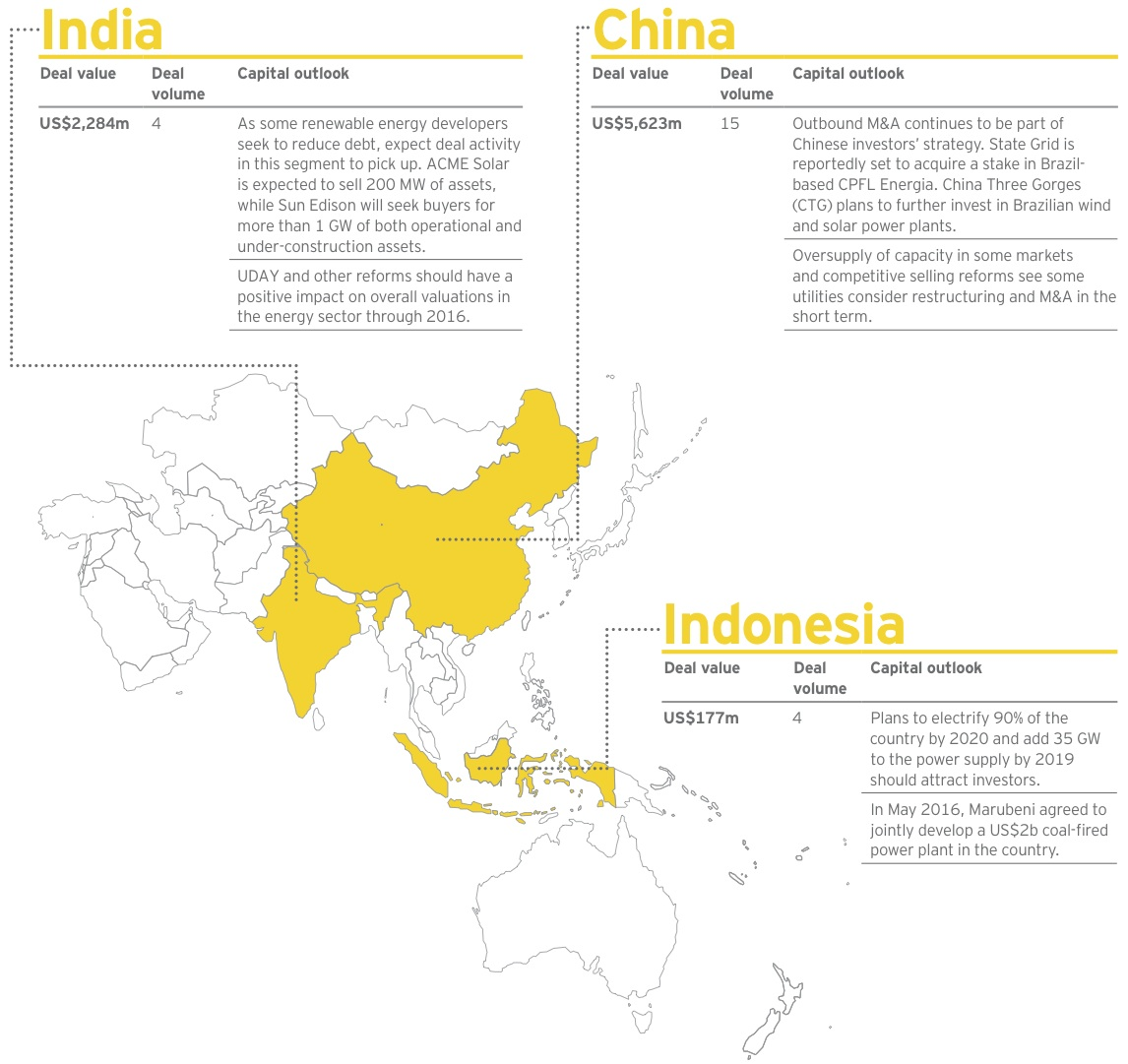 Figure 4 India-China-Indonesia