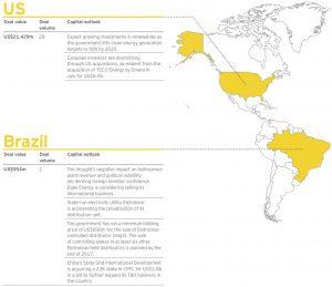 Figure 6 US-Brazil