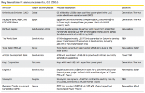 Figure 7 Key investment announcements Q2 2016