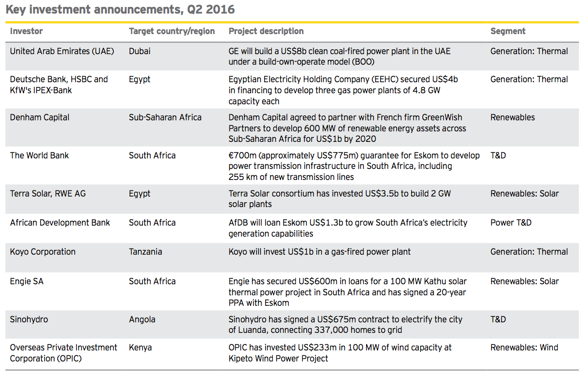 Figure 7 Key investment announcements Q2 2016