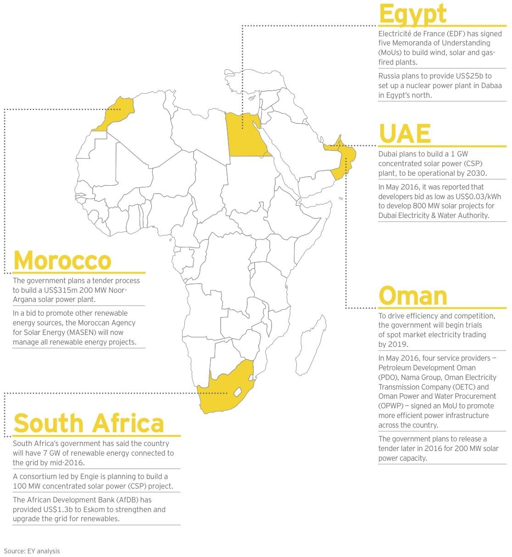 Figure 8 Egypt-UAE-Oman-Morocco-SA