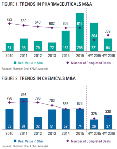Figure 1-2 Trends pharma-chemicals M&A July 2016.