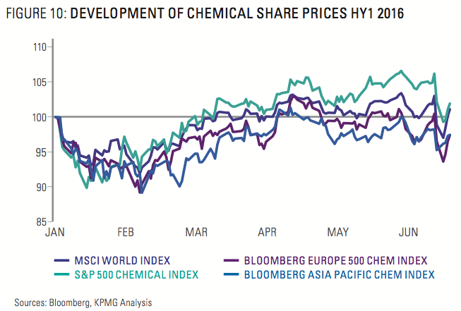 Figure 10: Development Of Chemical Share Prices HY1 2016
