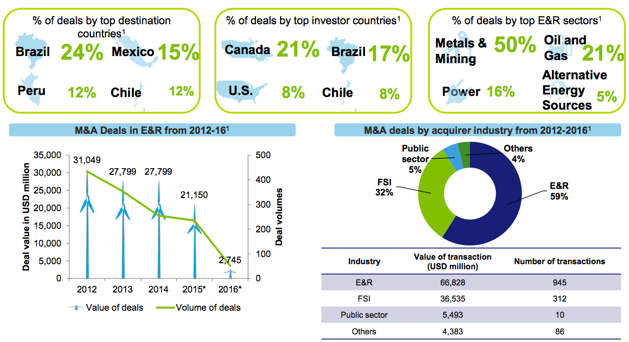 Figure 10 Energy & Resources M&A activity