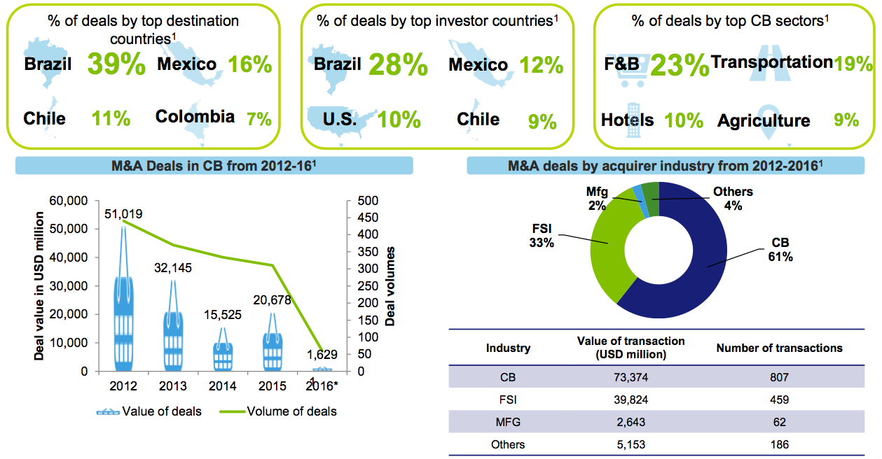 Figure 11 Consumer Business M&A activity
