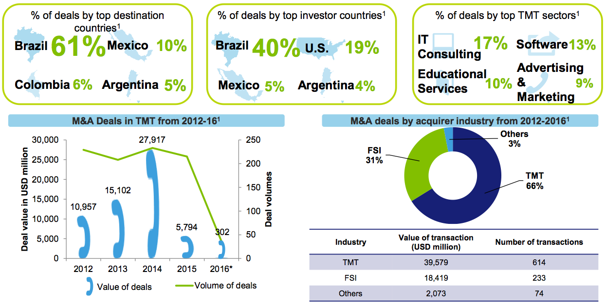 Figure 12 TMT Business M&A activity