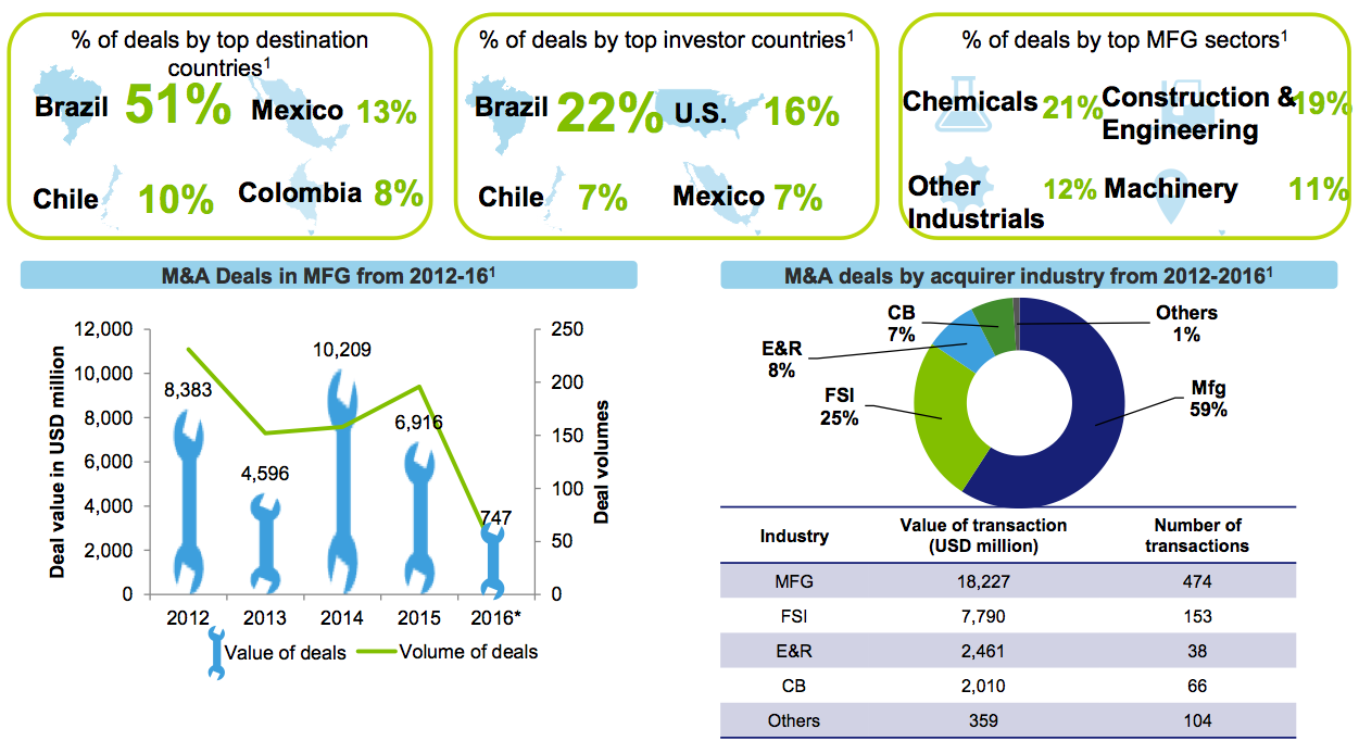 Figure 14 MFG M&A activity