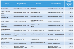Figure Figure 2 Top deals in 2015-2016