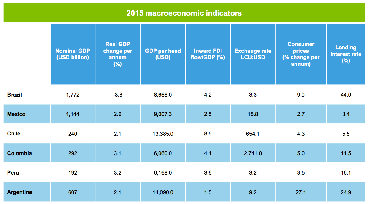 Figure 3 2015 macroeconomic indicators