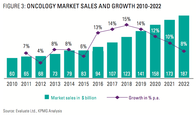 Figure 3: Oncology Market Sales And Growth 2010-2022