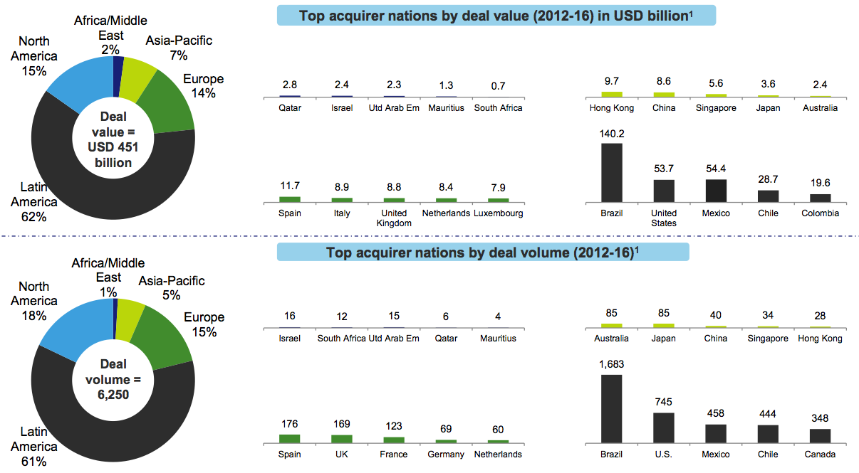 Figure 4 Geographical M&A activity