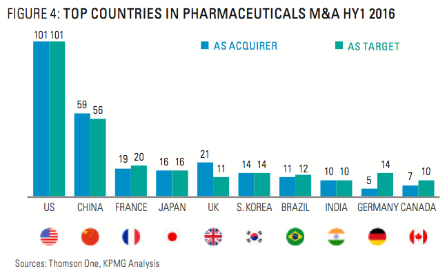 Figure 4: Top Countries In Pharmaceuticals M&A HY1 2016