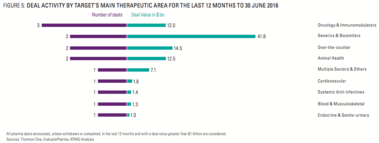 Figure 5: Deal Activity By Target's Main Therapeutic Area For Last 12 m - 30 June 2016