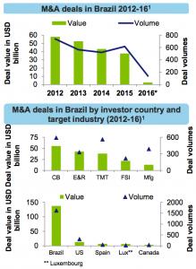 Figure 5 M&A deals in Brazil 2012-16