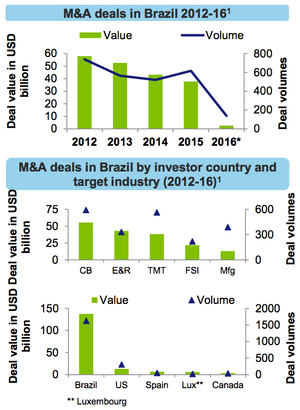 Figure 5 M&A deals in Brazil 2012-16