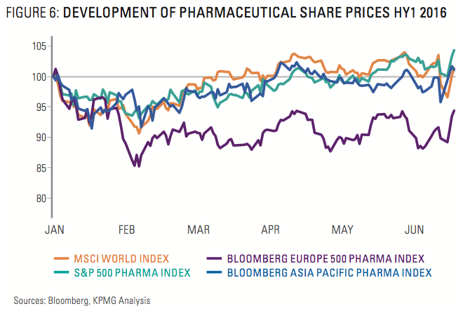 Figure 6: Development Of Pharmaceutical Share Prices HY1 2016