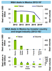 Figure 6 M&A deals in Mexico 2012-16
