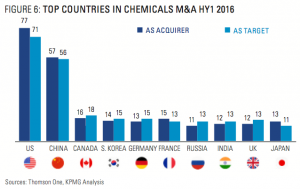 Figure 6: Top Countries In Chemicals M&A HY1 2016