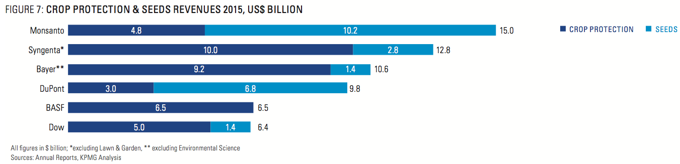 Figure 7: Crop Protection & Seeds Revenues 2015