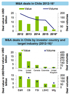 Figure 7 M&A deals in Chile 2012-16