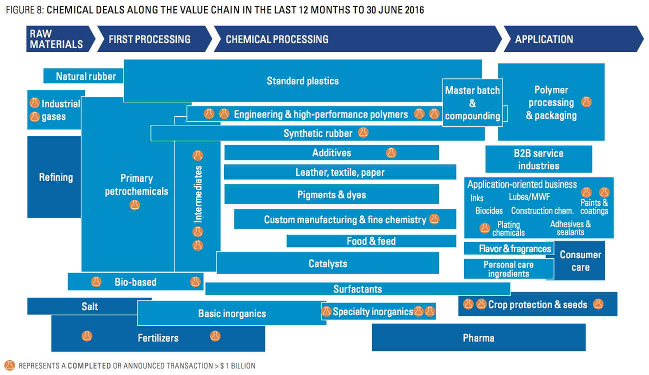 Figure 8: Chemical Deals Along The Value Chain In The Last 12 m - 30 June 2016