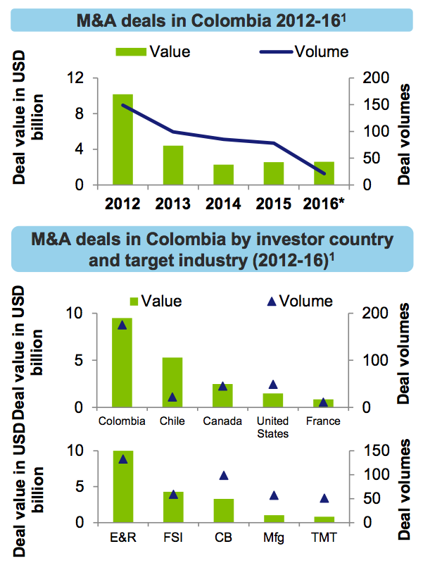 Figure 8 M&A deals in Colombia 2012-16